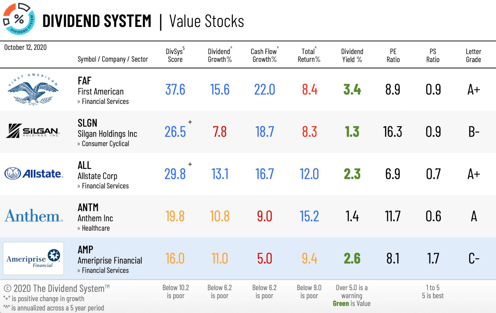 5 Value Stocks